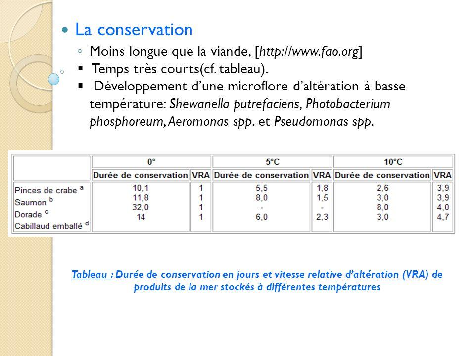 La conservation Moins longue que la viande, [http://www.fao.org]